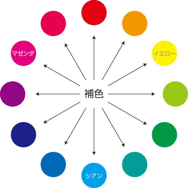 補色配色チャート