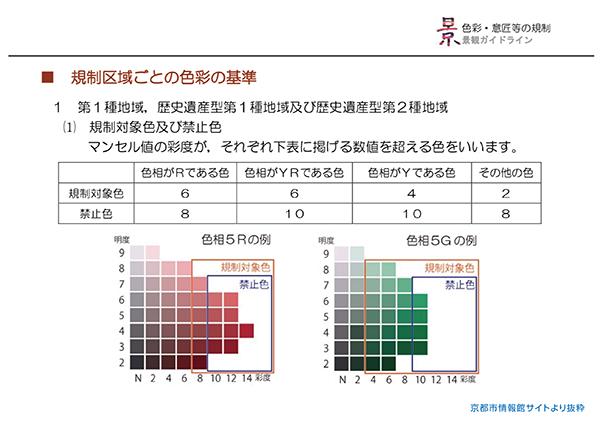 京都の景観条例のカラーガイド